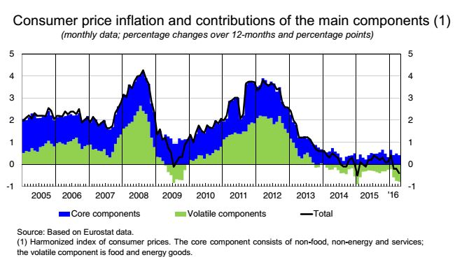 Consumer price inflation Italy 2016 chart