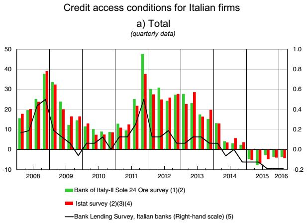 Credit access for businesses Italy 2016 chart