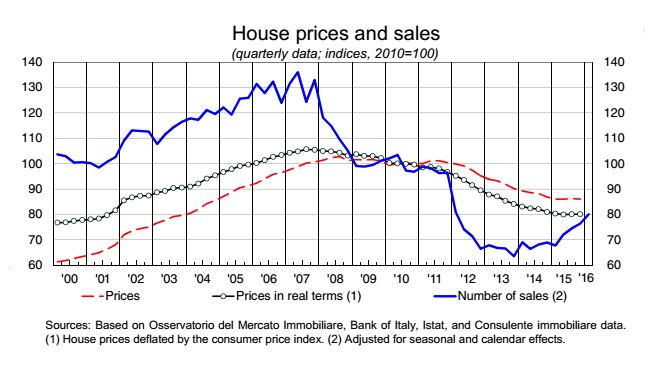 House price real estate Italy 2016 chart