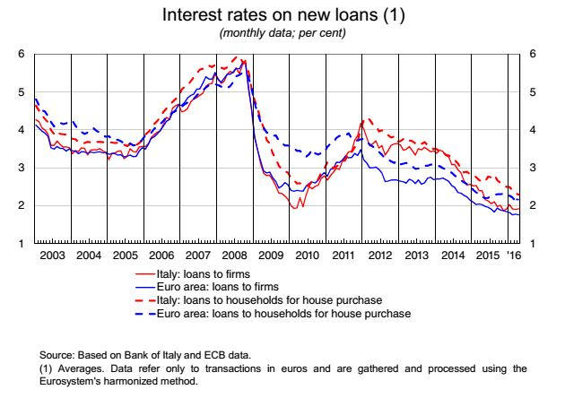 Interest rate 2016 Italy chart
